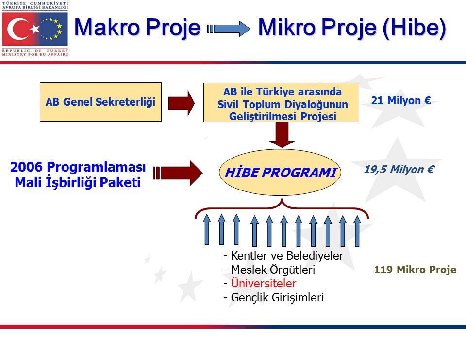 2006 Programlaması Mali İşbirliği Paketi HİBE PROGRAMI Makro Proje Mikro Proje (Hibe) AB ile Türkiye arasında Sivil Toplum Diyaloğunun Geliştirilmesi Projesi 21 Milyon € 19,5 Milyon € 119 Mikro Proje AB Genel Sekreterliği - Kentler ve Belediyeler - Meslek Örgütleri - Üniversiteler - Gençlik Girişimleri