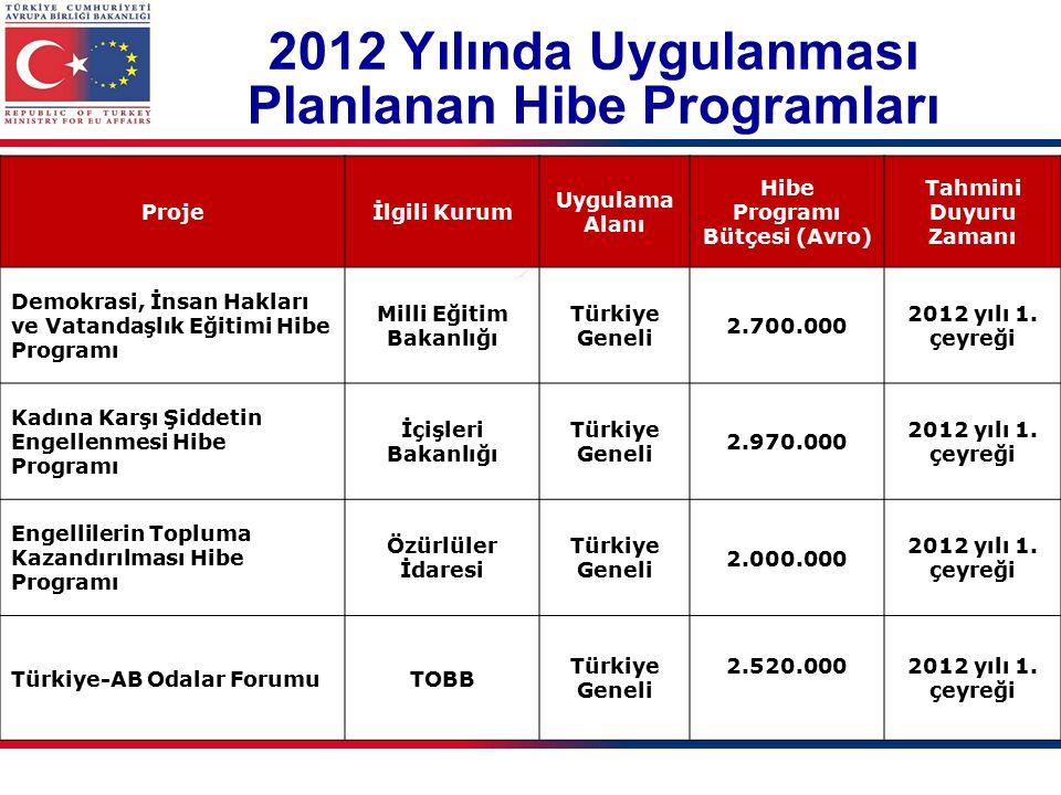 2012 Yılında Uygulanması Planlanan Hibe Programları Projeİlgili Kurum Uygulama Alanı Hibe Programı Bütçesi (Avro) Tahmini Duyuru Zamanı Demokrasi, İnsan Hakları ve Vatandaşlık Eğitimi Hibe Programı Milli Eğitim Bakanlığı Türkiye Geneli 2.700.000 2012 yılı 1.