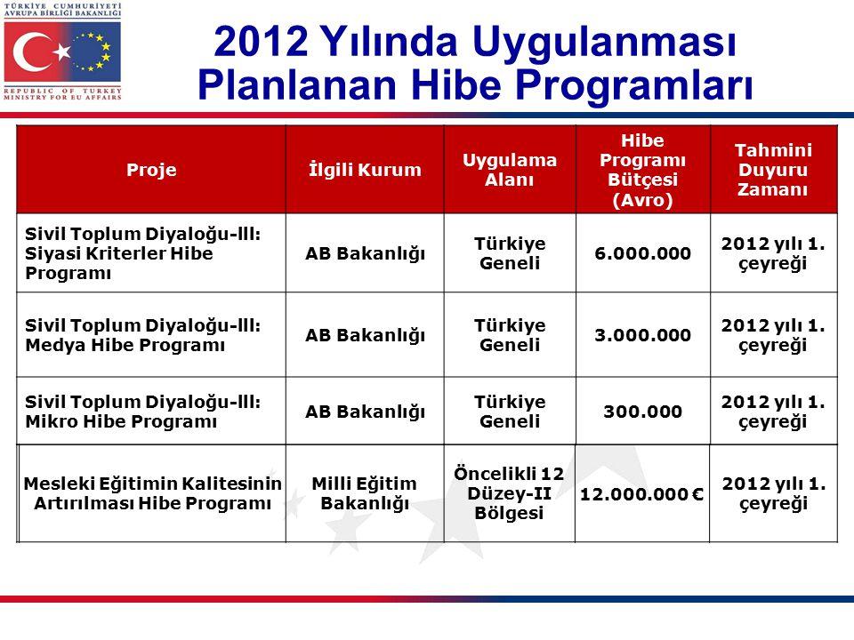 2012 Yılında Uygulanması Planlanan Hibe Programları Projeİlgili Kurum Uygulama Alanı Hibe Programı Bütçesi (Avro) Tahmini Duyuru Zamanı Sivil Toplum Diyaloğu-lll: Siyasi Kriterler Hibe Programı AB Bakanlığı Türkiye Geneli 6.000.000 2012 yılı 1.