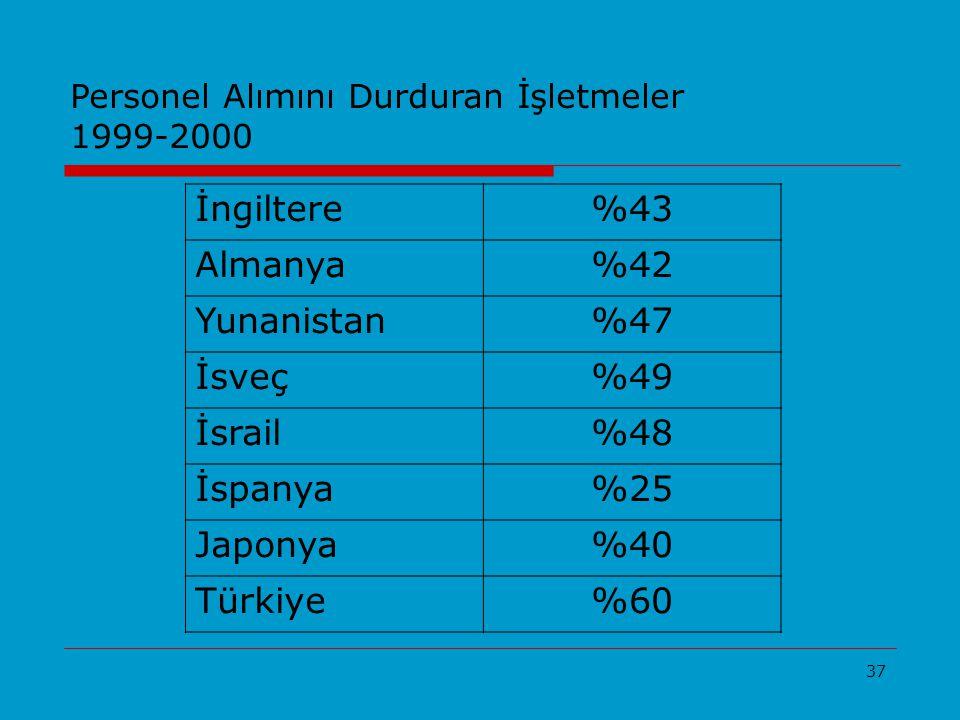 37 Personel Alımını Durduran İşletmeler 1999-2000 İngiltere%43 Almanya%42 Yunanistan%47 İsveç%49 İsrail%48 İspanya%25 Japonya%40 Türkiye%60