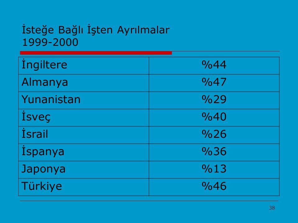 38 İsteğe Bağlı İşten Ayrılmalar 1999-2000 İngiltere%44 Almanya%47 Yunanistan%29 İsveç%40 İsrail%26 İspanya%36 Japonya%13 Türkiye%46