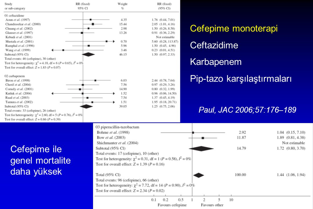 Cefepime monoterapi Ceftazidime Karbapenem Pip-tazo karşılaştırmaları Paul, JAC 2006;57:176–189 Cefepime ile genel mortalite daha yüksek