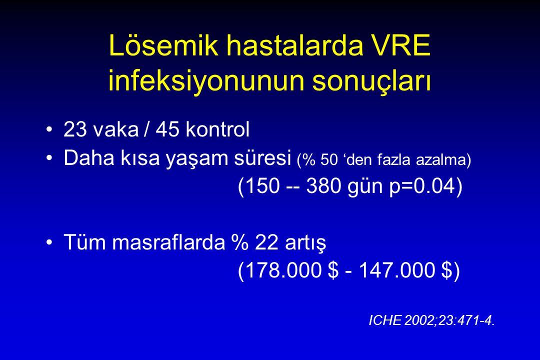 Lösemik hastalarda VRE infeksiyonunun sonuçları 23 vaka / 45 kontrol Daha kısa yaşam süresi (% 50 'den fazla azalma) (150 -- 380 gün p=0.04) Tüm masraflarda % 22 artış (178.000 $ - 147.000 $) ICHE 2002;23:471-4.