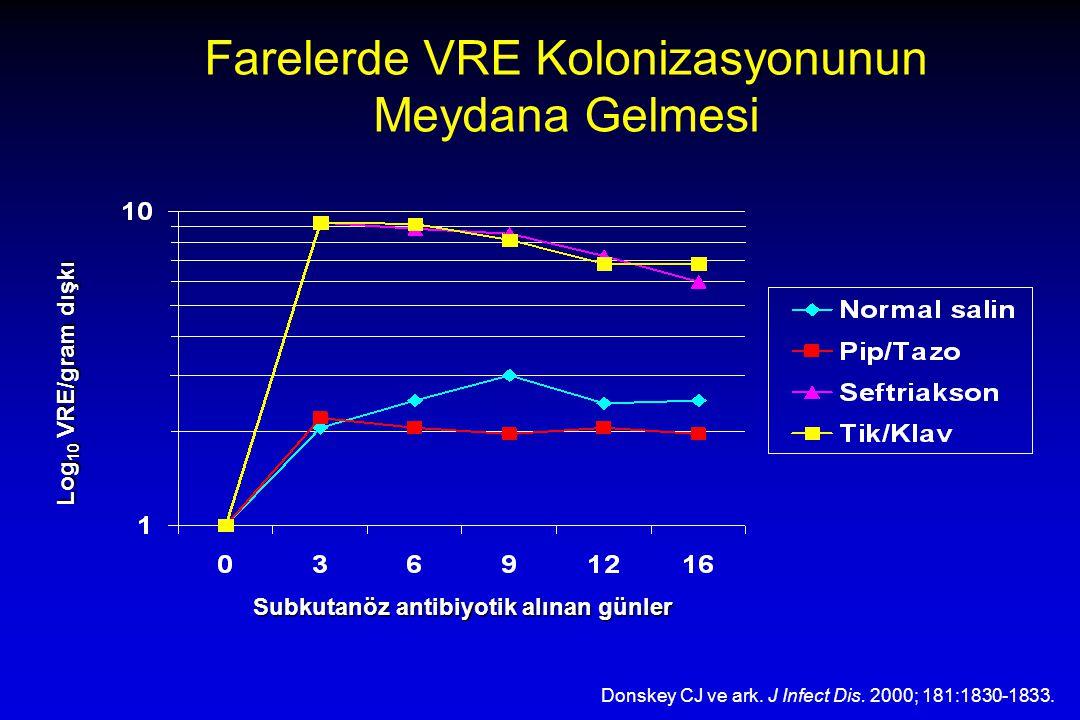 Farelerde VRE Kolonizasyonunun Meydana Gelmesi Donskey CJ ve ark. J Infect Dis. 2000; 181:1830-1833. Log 10 VRE/gram dışkı Subkutanöz antibiyotik alın