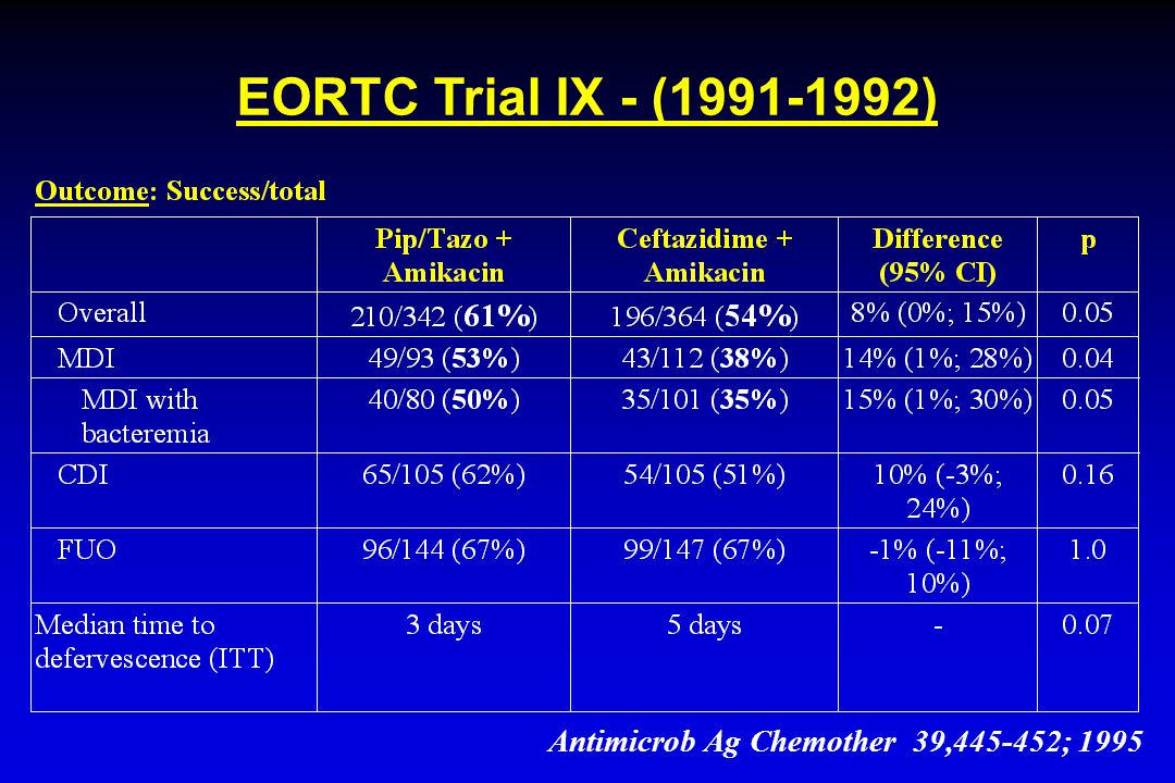 EORTC Trial IX - (1991-1992) Antimicrob Ag Chemother 39,445-452; 1995
