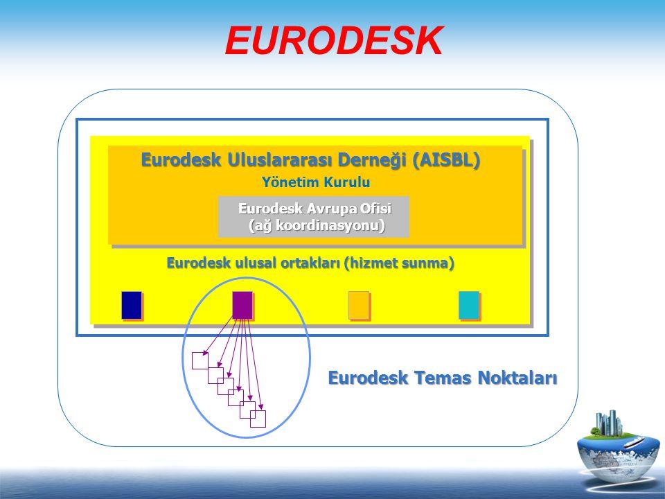 EURODESK Eurodesk Uluslararası Derneği (AISBL) Eurodesk ulusal ortakları (hizmet sunma) Eurodesk Temas Noktaları Eurodesk Temas Noktaları Yönetim Kurulu Eurodesk Avrupa Ofisi (ağ koordinasyonu)