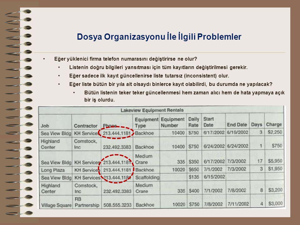 Dosya Organizasyonu İle İlgili Problemler Benzer bir problem listeden bir kayıt silineceği zaman da yaşanır.