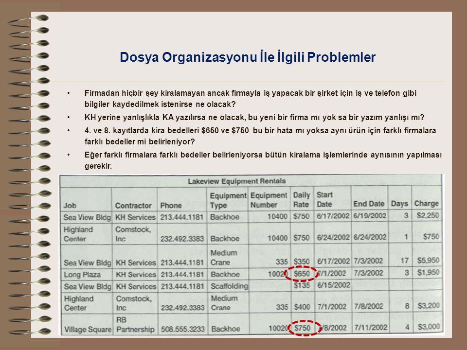 Dosya Organizasyonu İle İlgili Problemler Firmadan hiçbir şey kiralamayan ancak firmayla iş yapacak bir şirket için iş ve telefon gibi bilgiler kayded