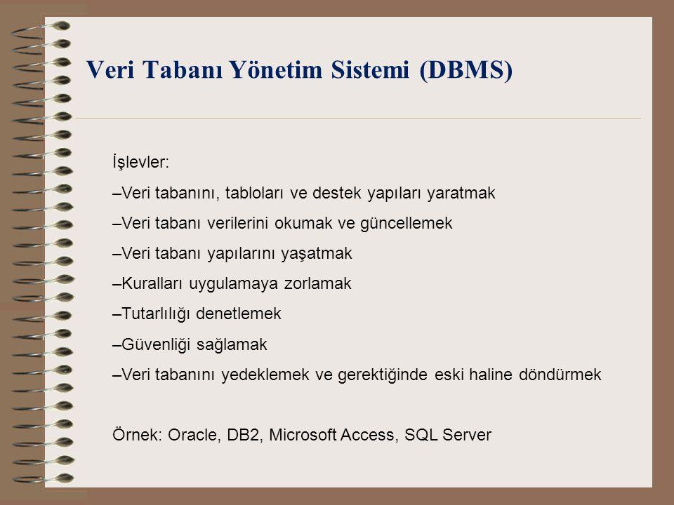 Veri Tabanı Yönetim Sistemi (DBMS) İşlevler: –Veri tabanını, tabloları ve destek yapıları yaratmak –Veri tabanı verilerini okumak ve güncellemek –Veri