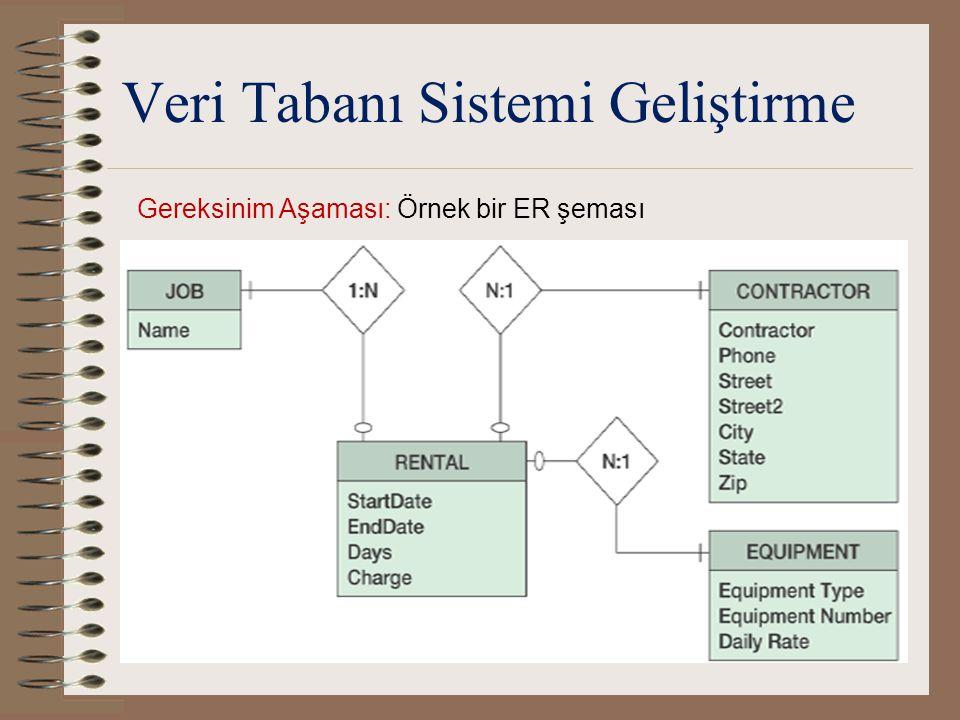 Veri Tabanı Sistemi Geliştirme Tasarım Aşaması: Veri modeli tablolara ve ilişkilere dönüştürülür