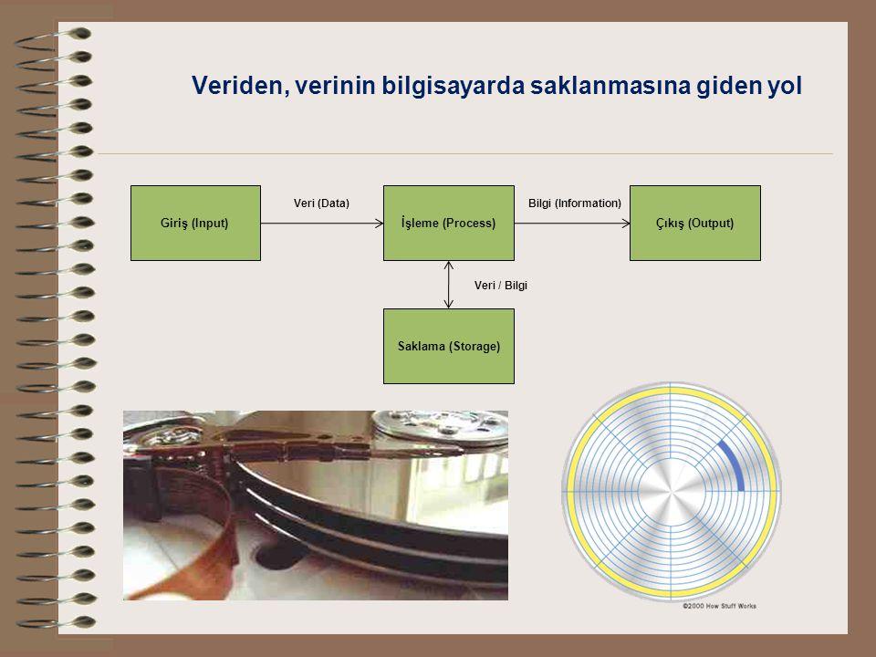 Veri hiyerarşisi Bit (0,1)Byte / Karakter (01001100) Alanlar (Fields)Kayıtlar (Records) Ad, Soyad, Numara…..Güven KÖSE 1234 Ali KAYA 4356 …..