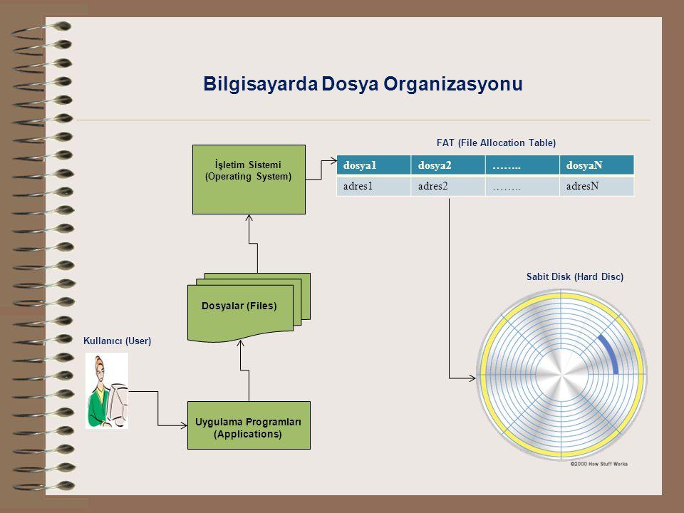 Bilgisayarda Dosya Organizasyonu İşletim Sistemi (Operating System) Dosyalar (Files) dosya1dosya2……..dosyaN adres1adres2……..adresN FAT (File Allocatio