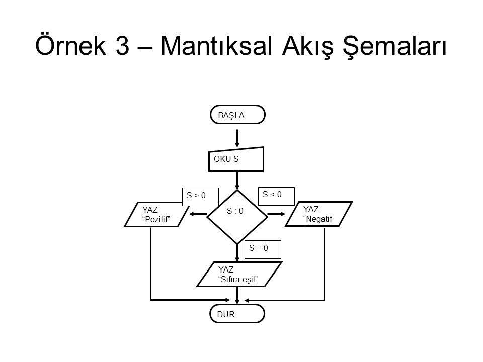 Örnek 3 – Mantıksal Akış Şemaları BAŞLA DUR OKU S S : 0 YAZ Sıfıra eşit YAZ Pozitif YAZ Negatif S < 0 S > 0 S = 0