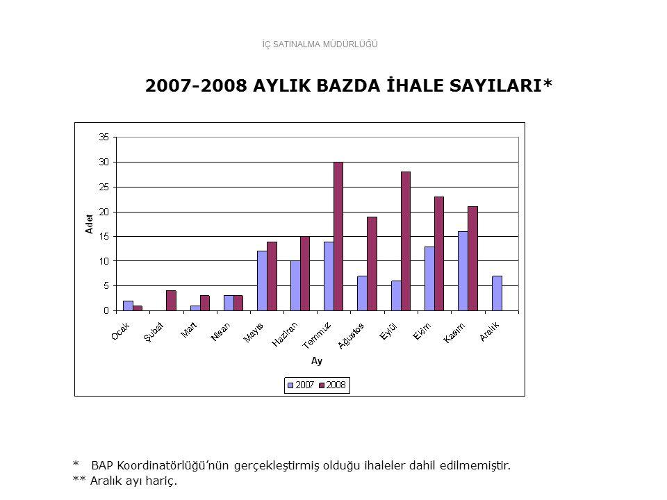 İÇ SATINALMA MÜDÜRLÜĞÜ 2007-2008 AYLIK BAZDA İHALE SAYILARI* * BAP Koordinatörlüğü'nün gerçekleştirmiş olduğu ihaleler dahil edilmemiştir.