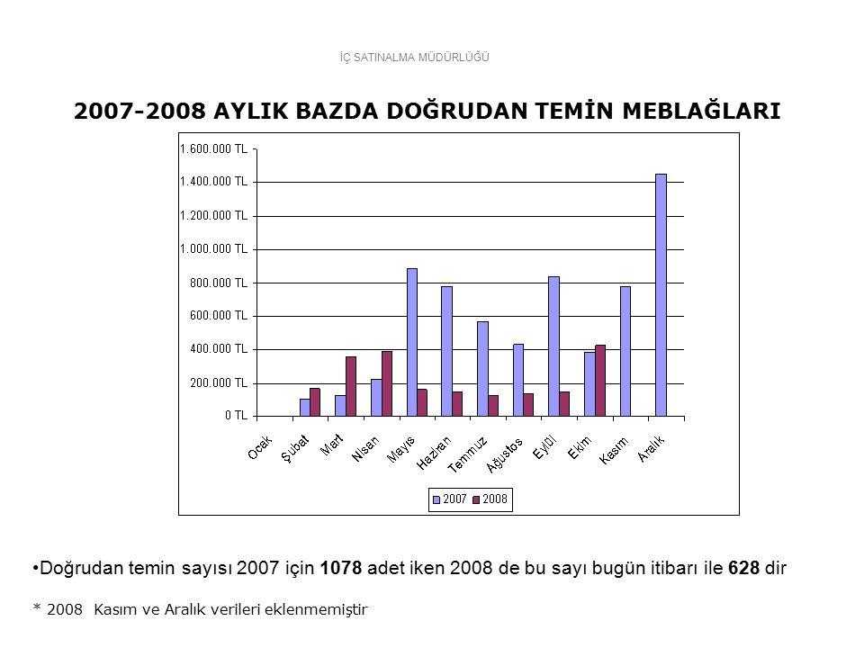 İÇ SATINALMA MÜDÜRLÜĞÜ 2007-2008 AYLIK BAZDA DOĞRUDAN TEMİN MEBLAĞLARI * 2008 Kasım ve Aralık verileri eklenmemiştir Doğrudan temin sayısı 2007 için 1078 adet iken 2008 de bu sayı bugün itibarı ile 628 dir
