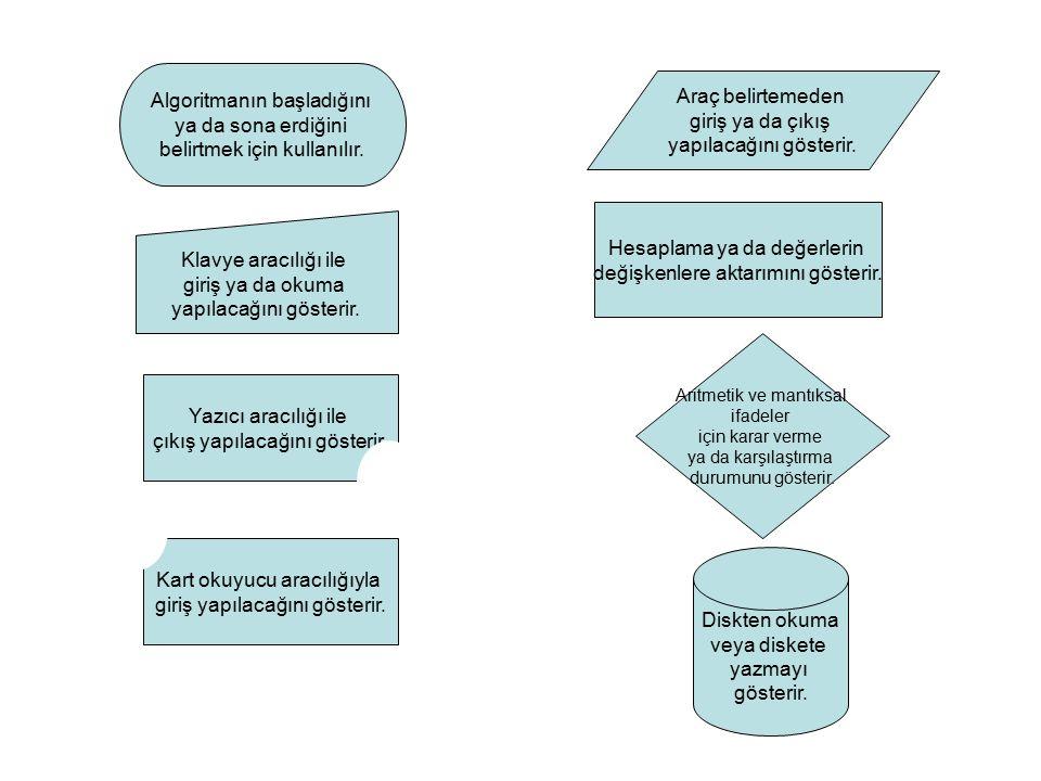 Algoritmanın başladığını ya da sona erdiğini belirtmek için kullanılır. Klavye aracılığı ile giriş ya da okuma yapılacağını gösterir. Yazıcı aracılığı