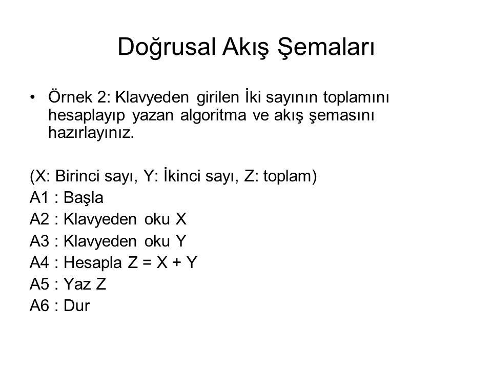 Örnek 2 – Akış Şeması BAŞLA DUR OKU X OKU Y Z=X+Y YAZ Z