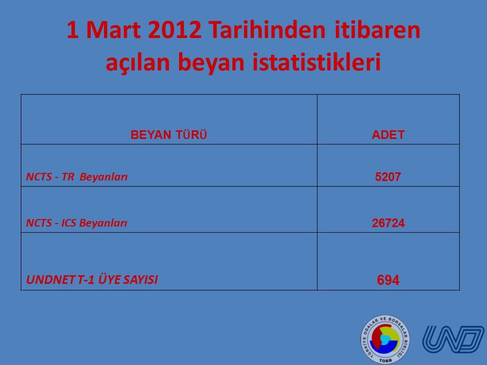 BEYAN T Ü R Ü ADET NCTS - TR Beyanları 5207 NCTS - ICS Beyanları 26724 UNDNET T-1 ÜYE SAYISI 694 1 Mart 2012 Tarihinden itibaren açılan beyan istatistikleri