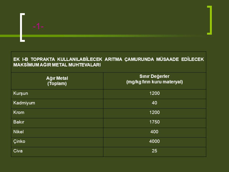 -1- EK I-B TOPRAKTA KULLANILABİLECEK ARITMA ÇAMURUNDA MÜSAADE EDİLECEK MAKSİMUM AĞIR METAL MUHTEVALARI Ağır Metal (Toplam) Sınır Değerler (mg/kg fırın