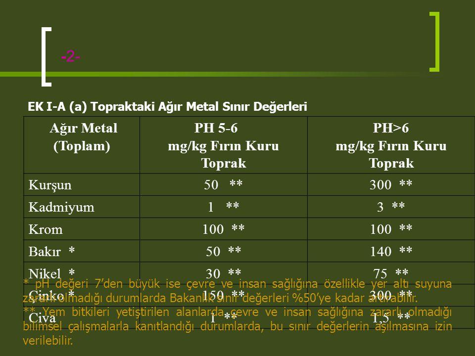 -2- Ağır Metal (Toplam) PH 5-6 mg/kg Fırın Kuru Toprak PH>6 mg/kg Fırın Kuru Toprak Kurşun50 **300 ** Kadmiyum1 **3 ** Krom100 ** Bakır *50 **140 ** N