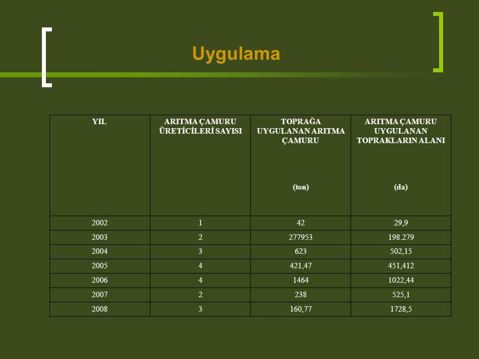 Uygulama YILARITMA ÇAMURU ÜRETİCİLERİ SAYISI TOPRAĞA UYGULANAN ARITMA ÇAMURU ARITMA ÇAMURU UYGULANAN TOPRAKLARIN ALANI (ton)(da) 200214229,9 200322779