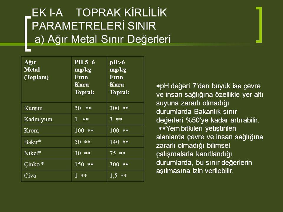 EK I-A TOPRAK KİRLİLİK PARAMETRELERİ SINIR a) Ağır Metal Sınır Değerleri Ağır Metal (Toplam) PH 5- 6 mg/kg Fırın Kuru Toprak pH  6 mg/kg Fırın Kuru T