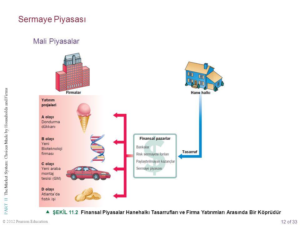 12 of 33 PART II The Market System: Choices Made by Households and Firms © 2012 Pearson Education  ŞEKİL 11.2 Finansal Piyasalar Hanehalkı Tasarrufla