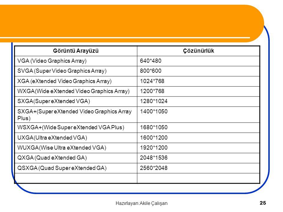 Görüntü ArayüzüÇözünürlük VGA (Video Graphics Array)640*480 SVGA (Super Video Graphics Array)800*600 XGA (eXtended Video Graphics Array)1024*768 WXGA(