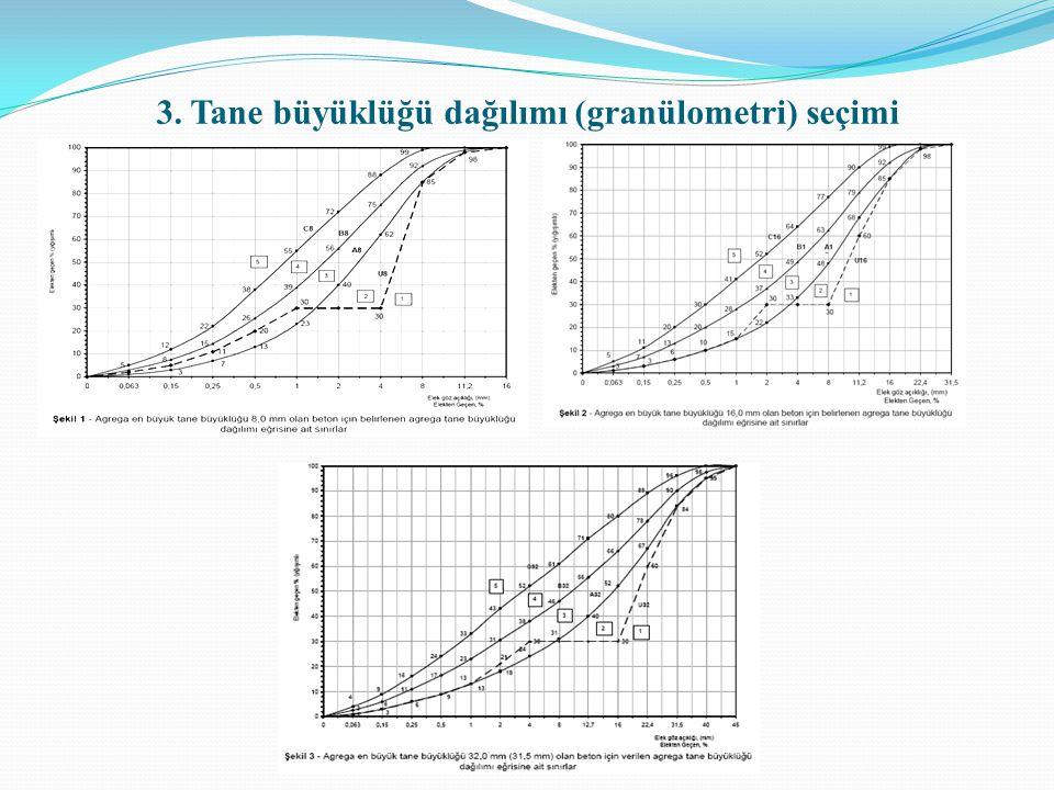 3. Tane büyüklüğü dağılımı (granülometri) seçimi