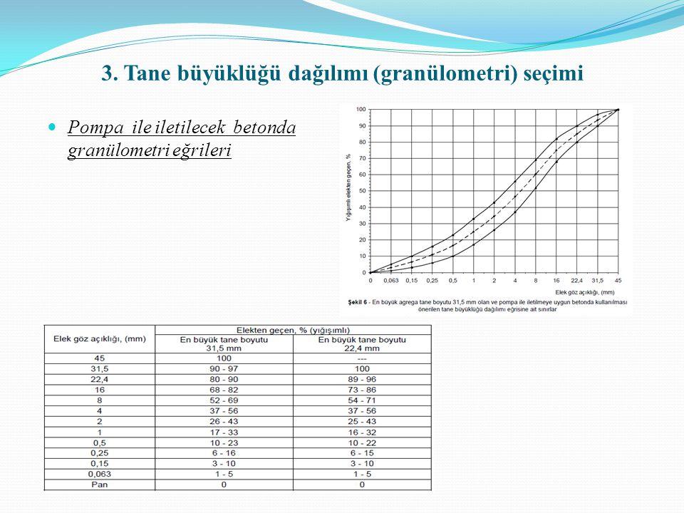 Su / Çimento Oranının Seçimi : Çizelge 4'den silindir hedef dayanımı olan 36 MPa dayanım için hava sürüklenmiş betonun s/ç oranının yaklaşık 0,38 olduğu tespit edilmektedir.