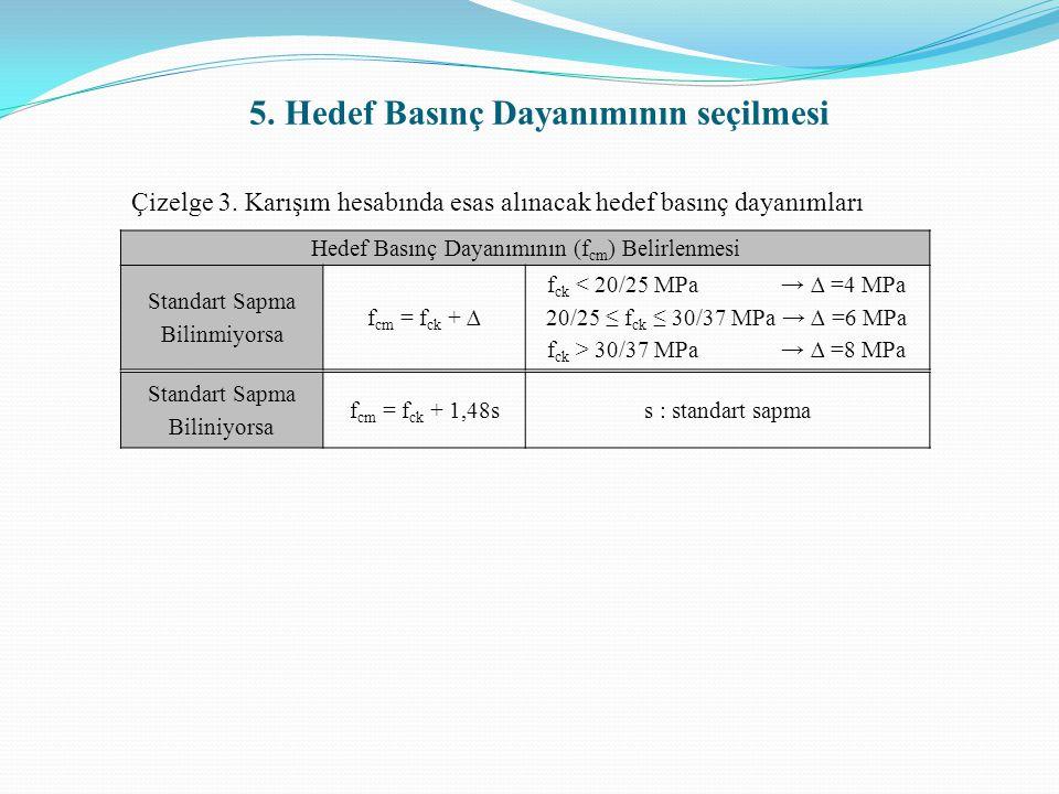 5. Hedef Basınç Dayanımının seçilmesi Çizelge 3. Karışım hesabında esas alınacak hedef basınç dayanımları Hedef Basınç Dayanımının (f cm ) Belirlenmes