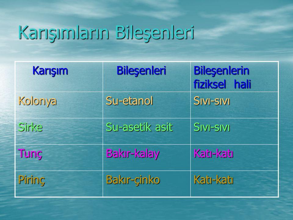 Karışımların Bileşenleri Karışım Karışım Bileşenleri Bileşenleri Bileşenlerin fiziksel hali KolonyaSu-etanolSıvı-sıvı Sirke Su-asetik asit Sıvı-sıvı T