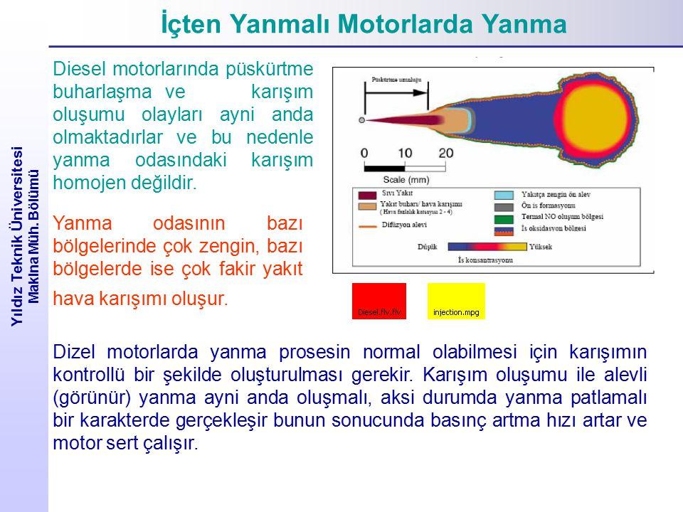 İçten Yanmalı Motorlarda Yanma Yıldız Teknik Üniversitesi Makina Müh. Bölümü Diesel motorlarında püskürtme buharlaşma ve karışım oluşumu olayları ayni