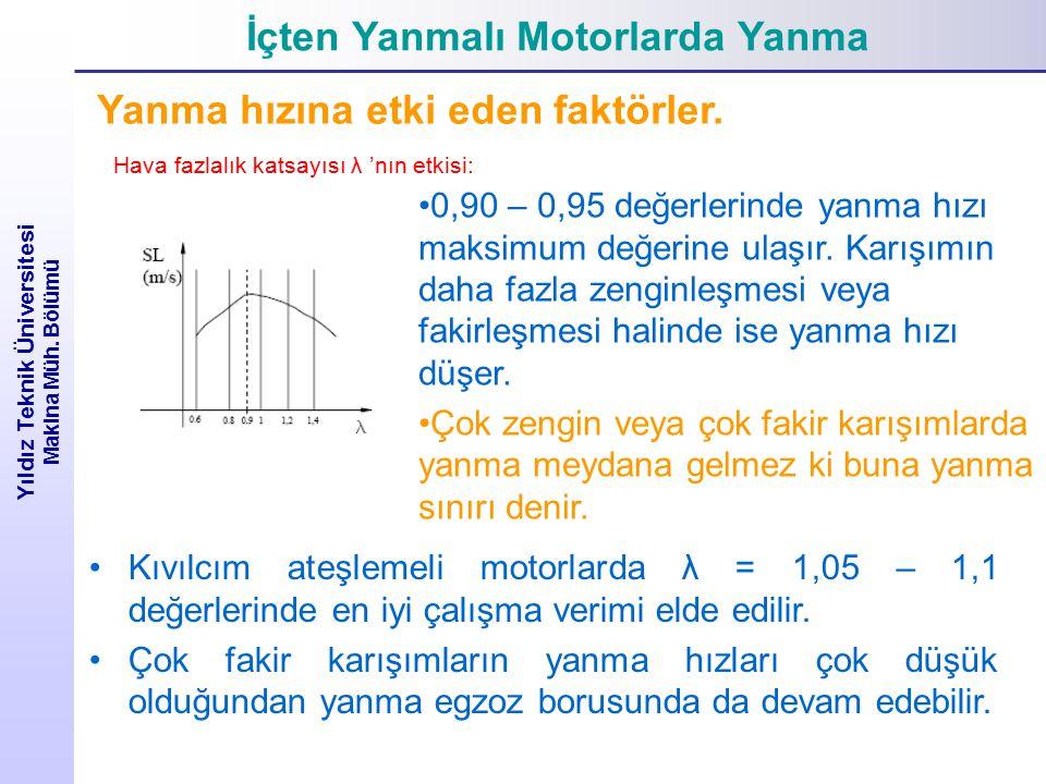 İçten Yanmalı Motorlarda Yanma Yıldız Teknik Üniversitesi Makina Müh. Bölümü Yanma hızına etki eden faktörler. Hava fazlalık katsayısı λ 'nın etkisi: