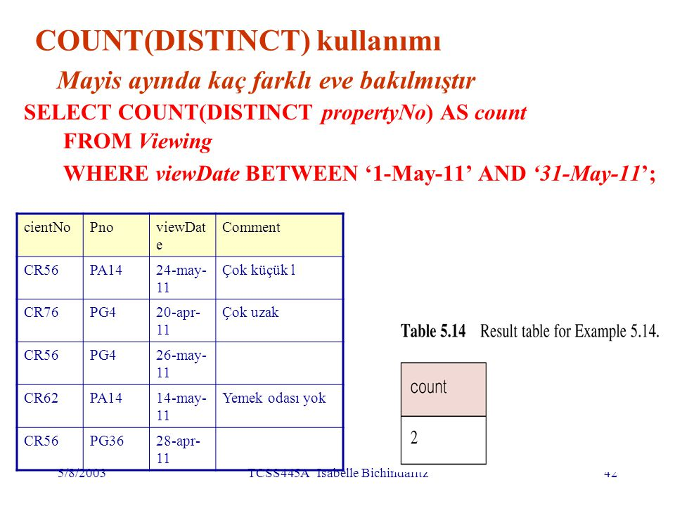 5/8/2003TCSS445A Isabelle Bichindaritz42 COUNT(DISTINCT) kullanımı Mayis ayında kaç farklı eve bakılmıştır SELECT COUNT(DISTINCT propertyNo) AS count FROM Viewing WHERE viewDate BETWEEN '1-May-11' AND '31-May-11'; cientNoPnoviewDat e Comment CR56PA1424-may- 11 Çok küçük l CR76PG420-apr- 11 Çok uzak CR56PG426-may- 11 CR62PA1414-may- 11 Yemek odası yok CR56PG3628-apr- 11
