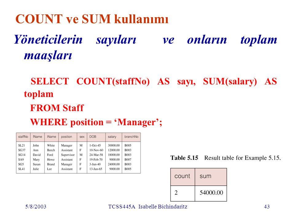 5/8/2003TCSS445A Isabelle Bichindaritz43 COUNT ve SUM kullanımı Yöneticilerin sayıları ve onların toplam maaşları SELECT COUNT(staffNo) AS sayı, SUM(salary) AS toplam FROM Staff WHERE position = 'Manager';