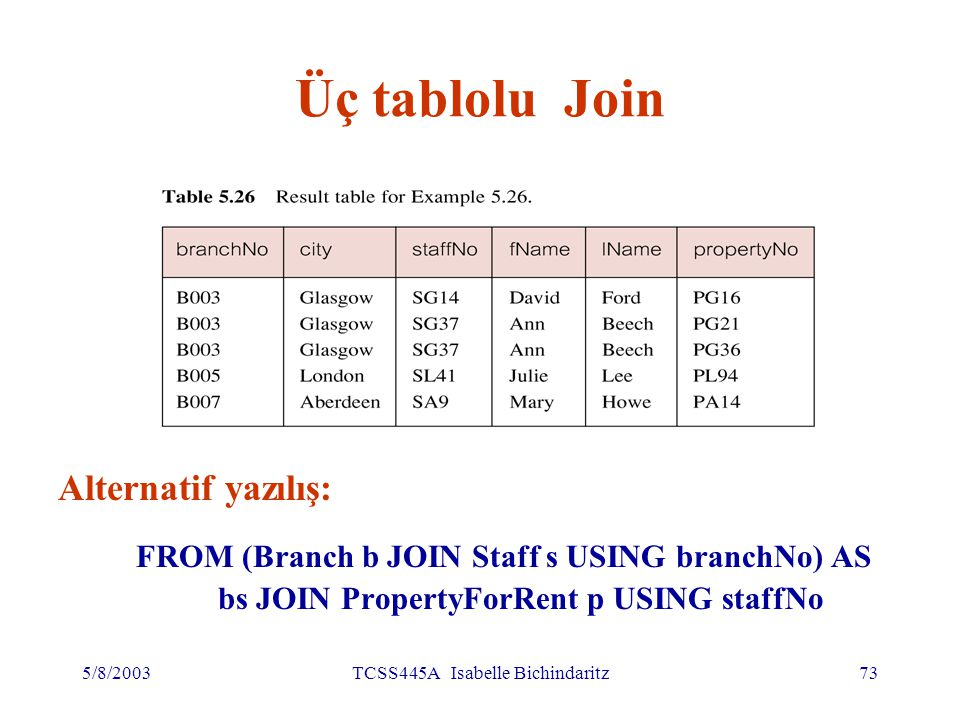 5/8/2003TCSS445A Isabelle Bichindaritz73 Üç tablolu Join Alternatif yazılış: FROM (Branch b JOIN Staff s USING branchNo) AS bs JOIN PropertyForRent p USING staffNo