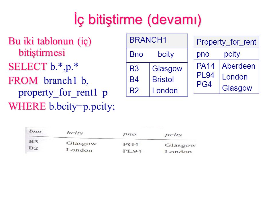 İç bitiştirme (devamı) Bu iki tablonun (iç) bitiştirmesi SELECT SELECT b.*,p.* FROM FROM branch1 b, property_for_rent1 p WHERE WHERE b.bcity=p.pcity; Property_for_rent pno pcity PA14 PL94 PG4 AberdeenLondonGlasgow BRANCH1 Bno bcity B3B4B2GlasgowBristolLondon