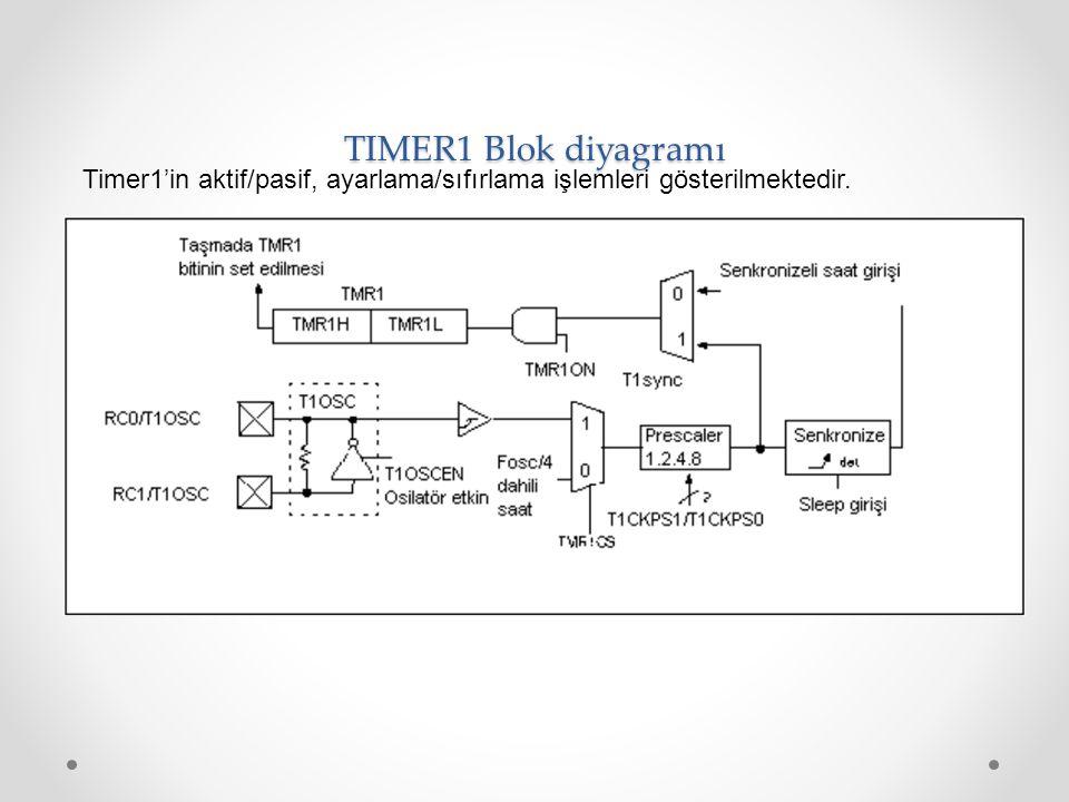TIMER1 Blok diyagramı Timer1'in aktif/pasif, ayarlama/sıfırlama işlemleri gösterilmektedir.
