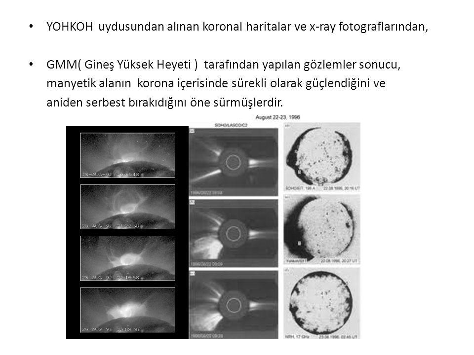 YOHKOH uydusundan alınan koronal haritalar ve x-ray fotograflarından, GMM( Gineş Yüksek Heyeti ) tarafından yapılan gözlemler sonucu, manyetik alanın korona içerisinde sürekli olarak güçlendiğini ve aniden serbest bırakıdığını öne sürmüşlerdir.