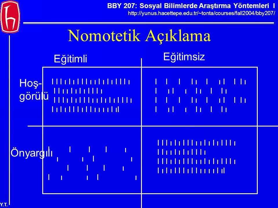 BBY 207: Sosyal Bilimlerde Araştırma Yöntemleri I http://yunus.hacettepe.edu.tr/~tonta/courses/fall2004/bby207/ Y.T. Nomotetik Açıklama Eğitimli Eğiti