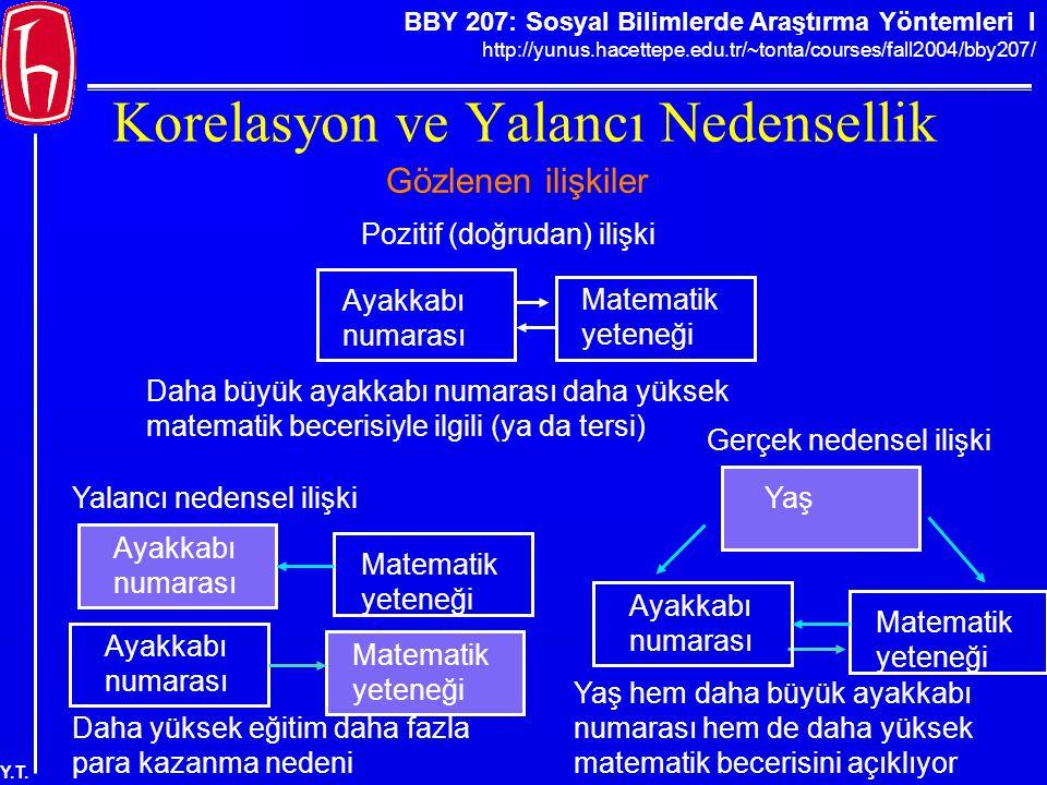 BBY 207: Sosyal Bilimlerde Araştırma Yöntemleri I http://yunus.hacettepe.edu.tr/~tonta/courses/fall2004/bby207/ Y.T. Korelasyon ve Yalancı Nedensellik