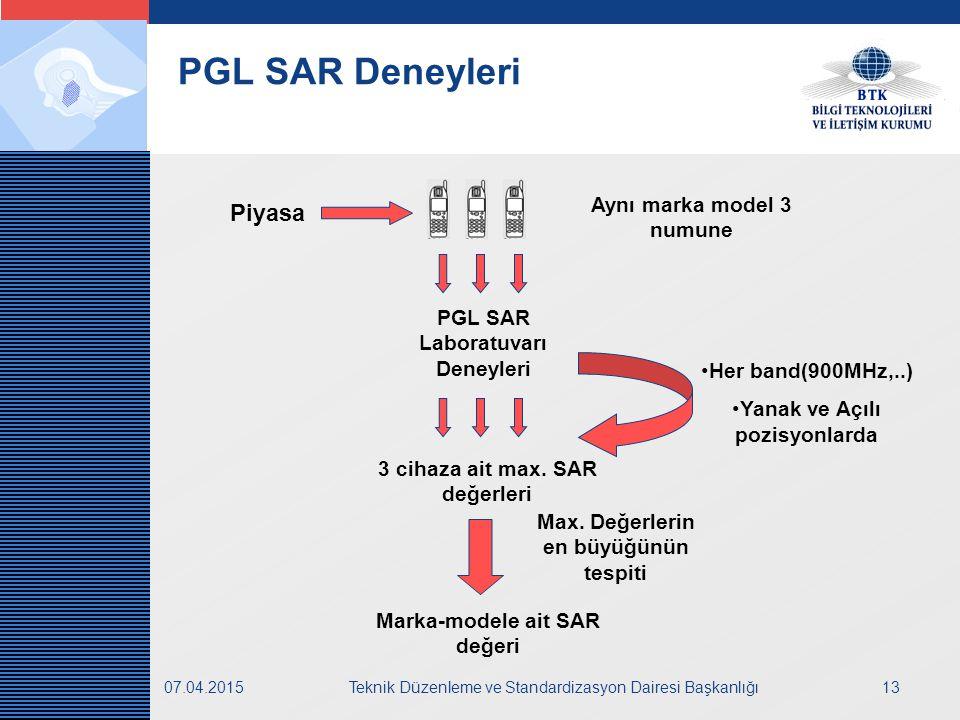 LOGO 07.04.2015Teknik Düzenleme ve Standardizasyon Dairesi Başkanlığı13 PGL SAR Deneyleri Piyasa PGL SAR Laboratuvarı Deneyleri Aynı marka model 3 numune 3 cihaza ait max.