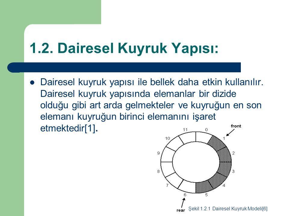 1.2. Dairesel Kuyruk Yapısı: Dairesel kuyruk yapısı ile bellek daha etkin kullanılır. Dairesel kuyruk yapısında elemanlar bir dizide olduğu gibi art a