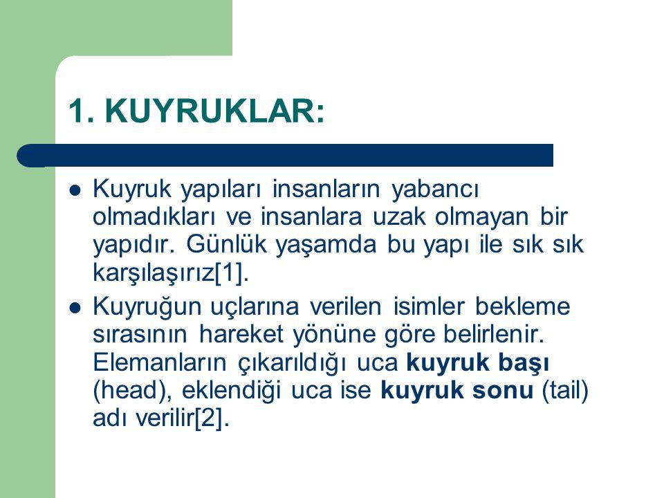 KAYNAKLAR: 1.KURNAZ S., Temel Veri Yapıları ve Algoritmalar , Papatya Yayıncılık, İstanbul, 2004.