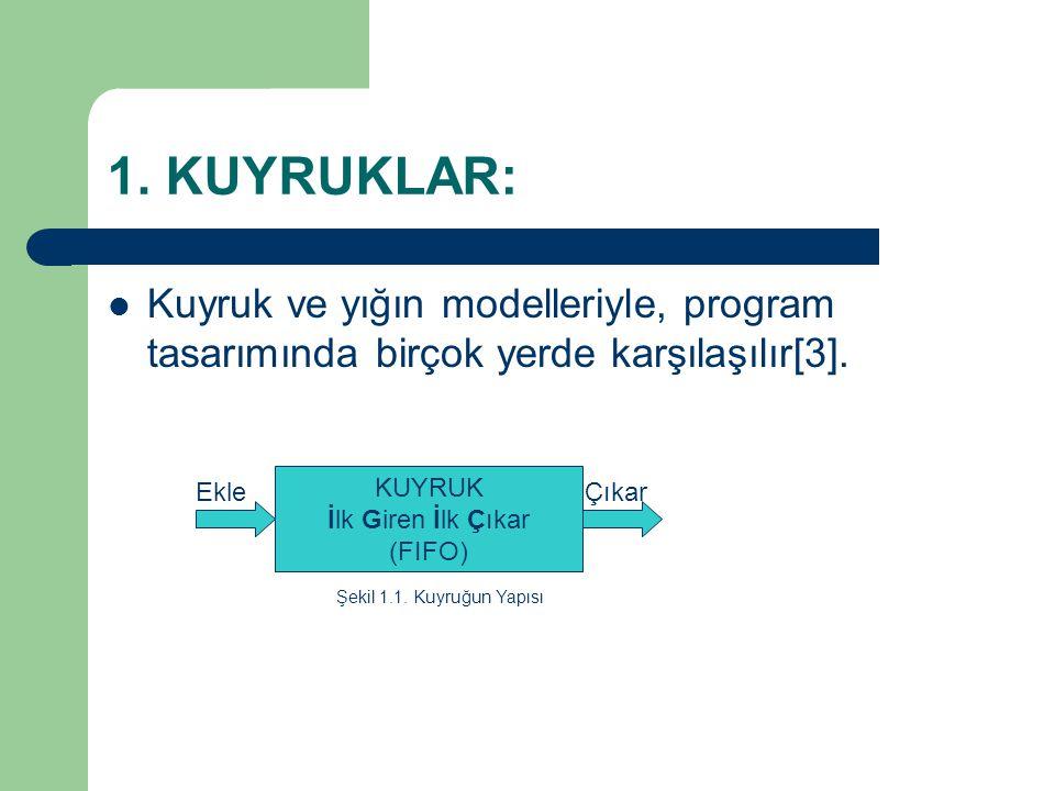1. KUYRUKLAR: Kuyruk ve yığın modelleriyle, program tasarımında birçok yerde karşılaşılır[3]. KUYRUK İlk Giren İlk Çıkar (FIFO) EkleÇıkar Şekil 1.1. K