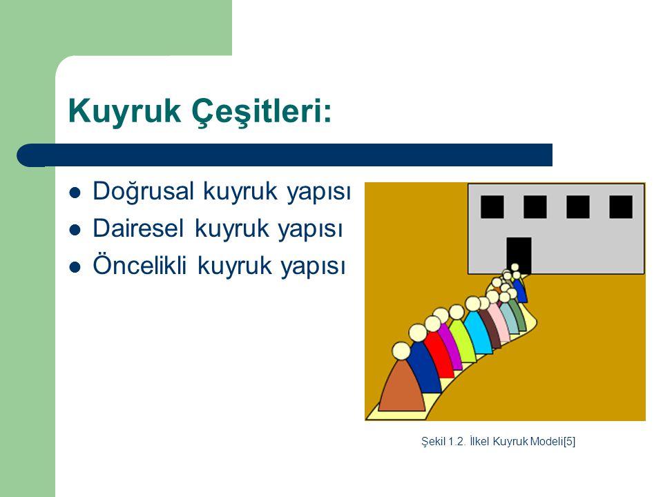 Kuyruk Çeşitleri: Doğrusal kuyruk yapısı Dairesel kuyruk yapısı Öncelikli kuyruk yapısı Şekil 1.2. İlkel Kuyruk Modeli[5]