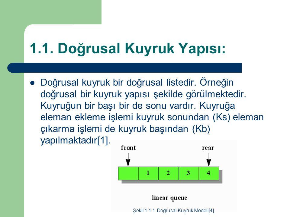 1.1. Doğrusal Kuyruk Yapısı: Doğrusal kuyruk bir doğrusal listedir. Örneğin doğrusal bir kuyruk yapısı şekilde görülmektedir. Kuyruğun bir başı bir de