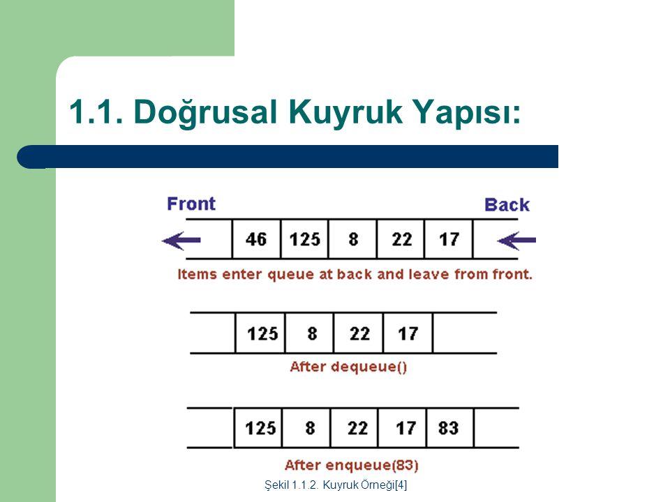 1.1. Doğrusal Kuyruk Yapısı: Şekil 1.1.2. Kuyruk Örneği[4]