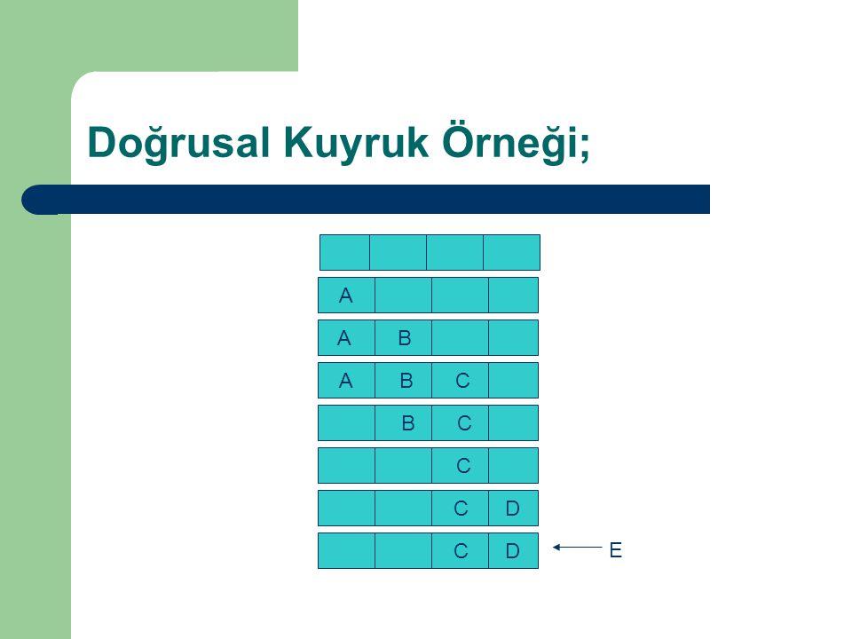 1.2.Dairesel Kuyruk Yapısı: Dairesel kuyruk yapısı ile bellek daha etkin kullanılır.
